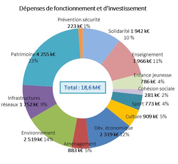 Budget fiscalit mairie de falaise for Budget des mairies